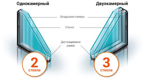 Что лучше выбрать однокамерный или двухкамерный стеклопакет?