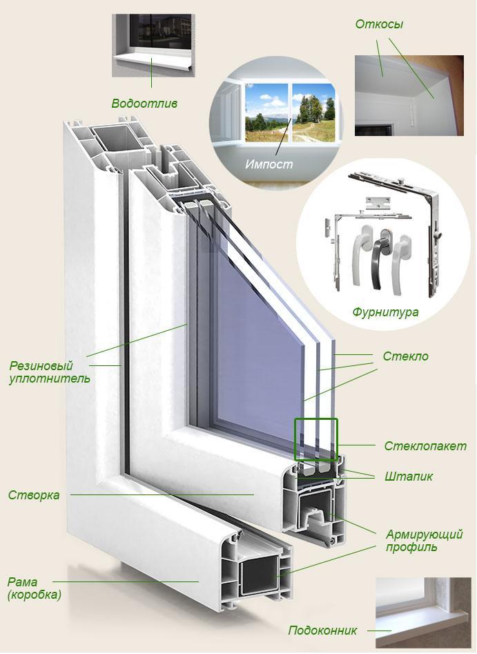 Все технические о пластиковых окнах